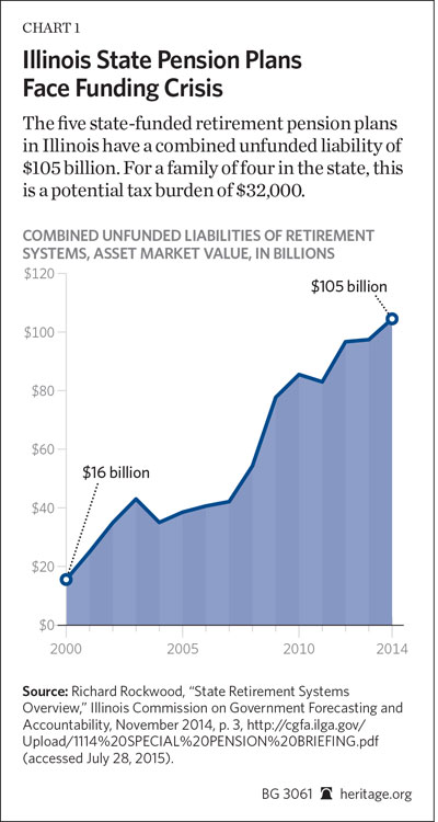 BG-illinois-pension-reform-chart-1