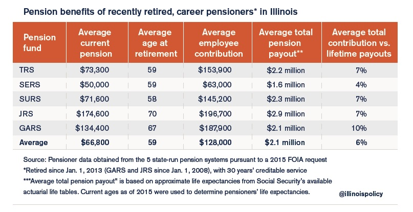 IPI report career pensions