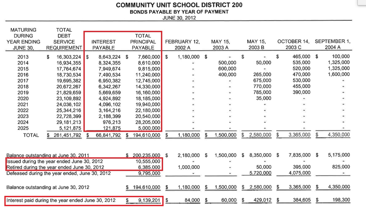 cusd 200 existing bond repayment schedule  u2013 dupage watchdog