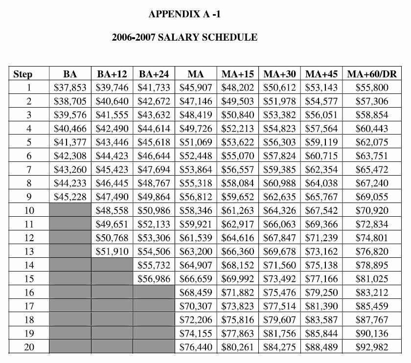 2007 cusd200 salary schedule