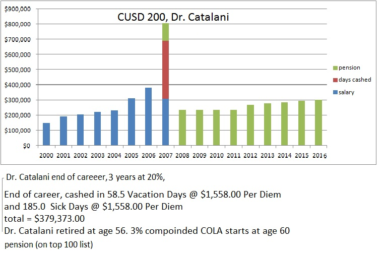 catalani pay and pension