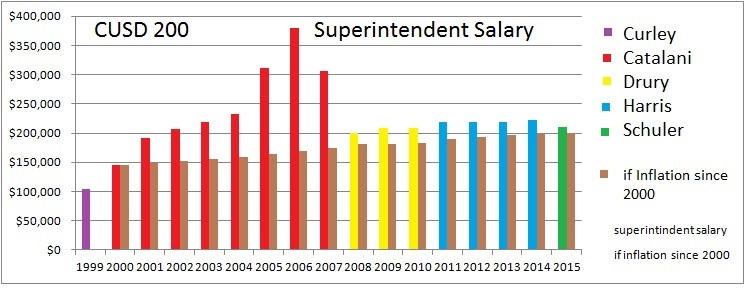 superintendent salary