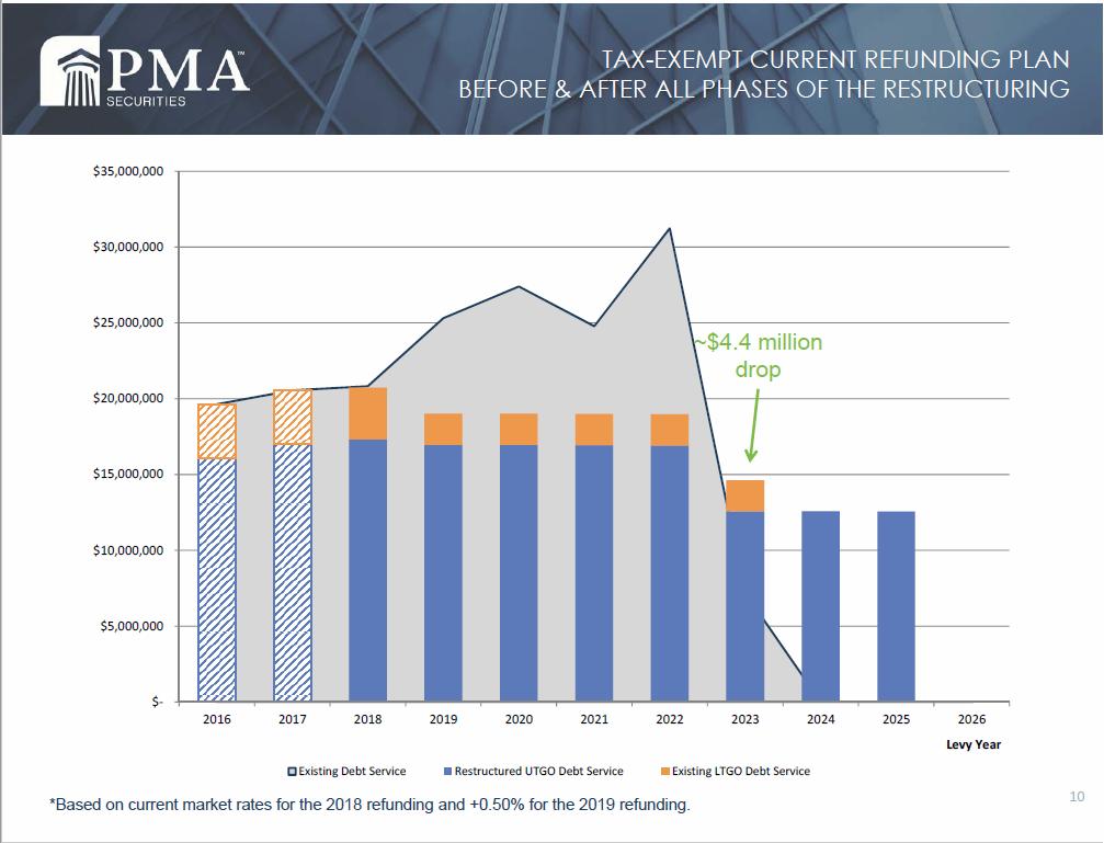 May9_2018 bond refunding plan