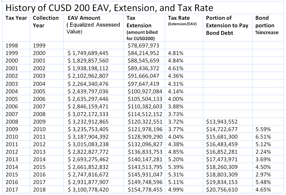 eav tax rate history D200