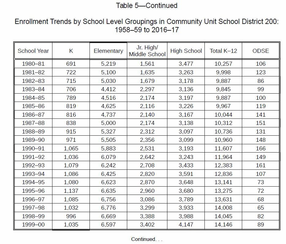 enrollment1980_2000