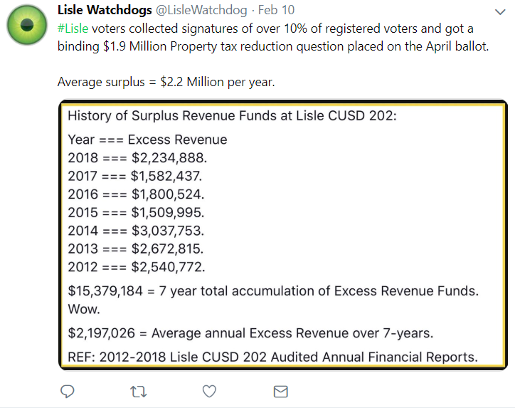 Lislse excess tax over years