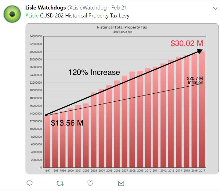 Lislse tax increase v inflation